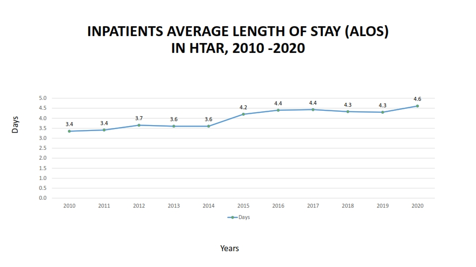 INPATIENTS AVERAGE LENGTH OF STAY ALOS 7 001