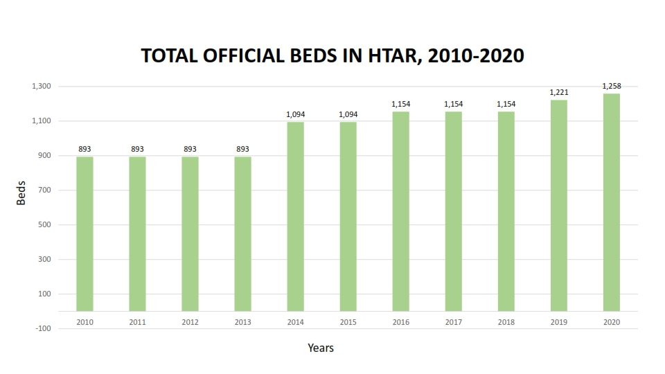 OFFICIAL BEDS IN HTAR 2 001