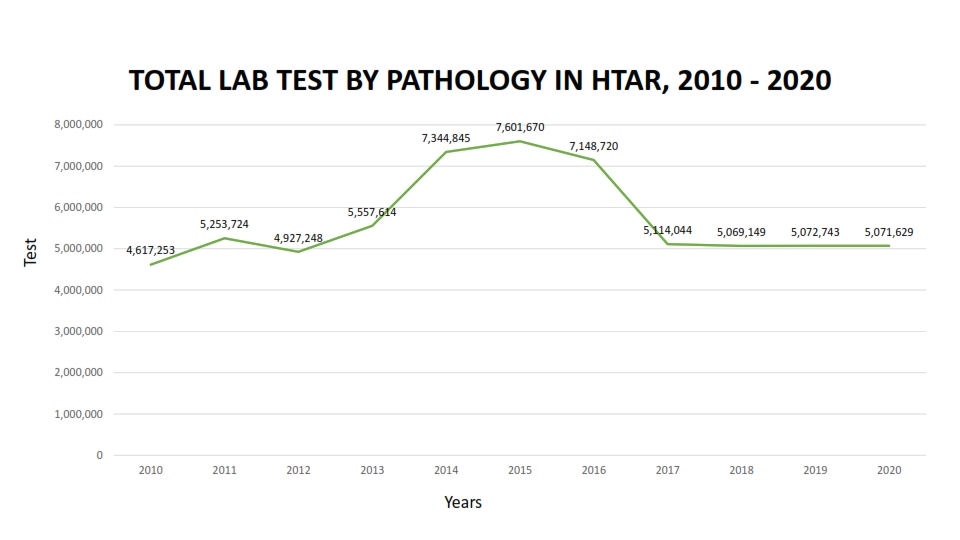 TOTAL LAB TEST BY PATHOLOGY IN HTAR 11 001